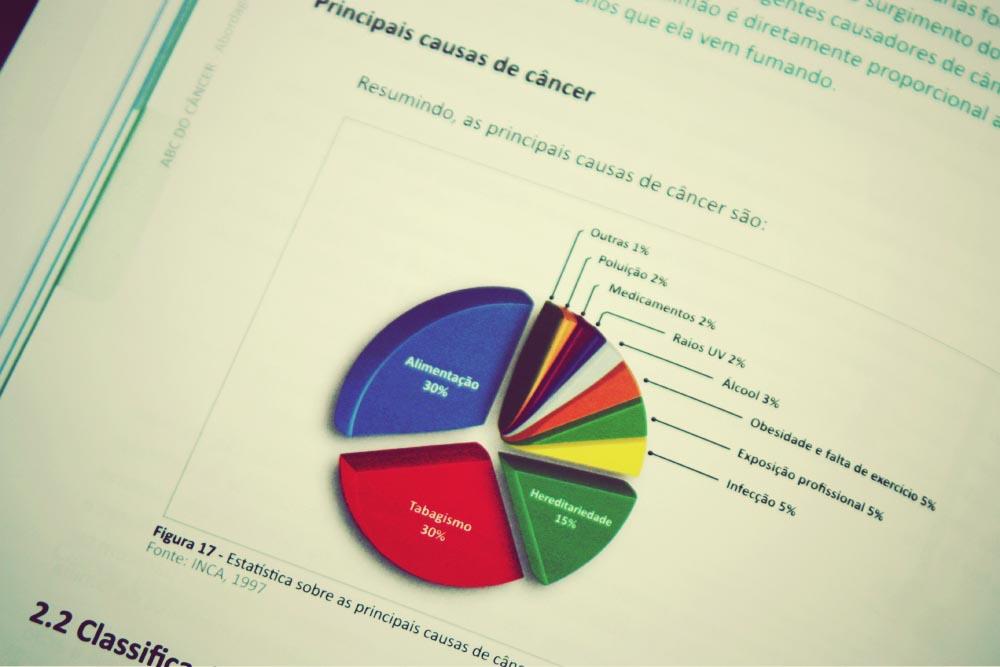 Gráfico do Inca indica os principais fatores causais de câncer